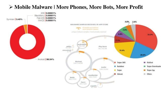  Mobile Malware | More Phones, More Bots, More Profit