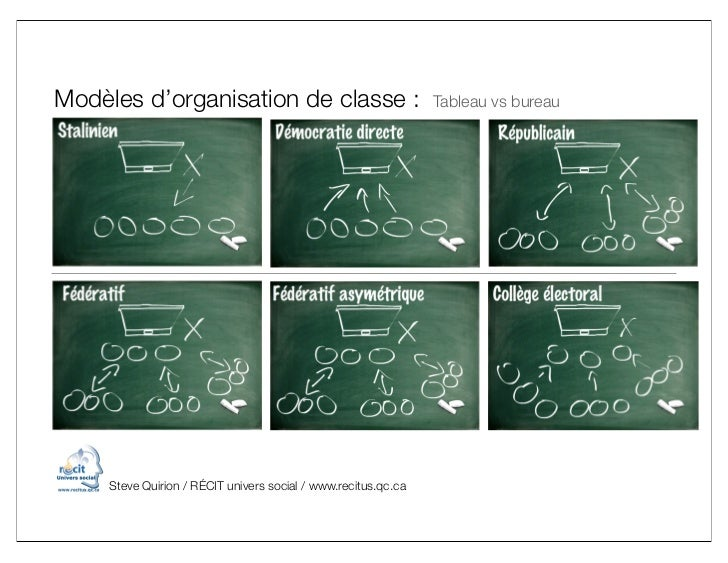 Modèles d'organisation de classe :                              Tableau vs bureau     Steve Quirion / RÉCIT univers social...