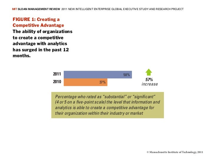 MIT SLOAN MANAGEMENT REVIEW 2011 NEW INTELLIGENT ENTERPRISE GLOBAL EXECUTIVE STUDY AND RESEARCH PROJECTFIGURE 1: Creating ...