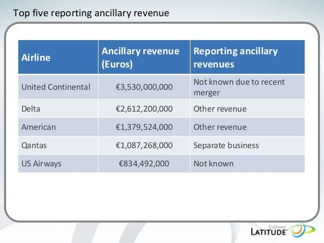 Top five reporting ancillary revenue  Airline  Ancillary revenue (Euros)  Reporting ancillary revenues  United Continental...