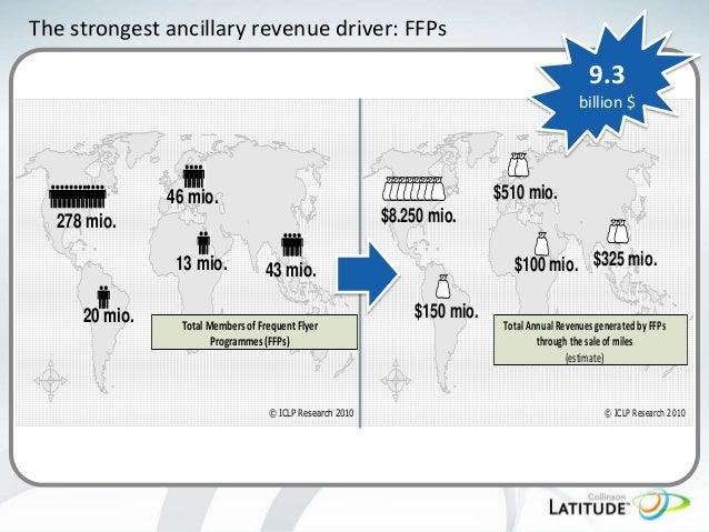 The strongest ancillary revenue driver: FFPs  9.3 billion $  $510 mio.  46 mio. $8.250 mio.  278 mio. 13 mio. 20 mio.  $10...