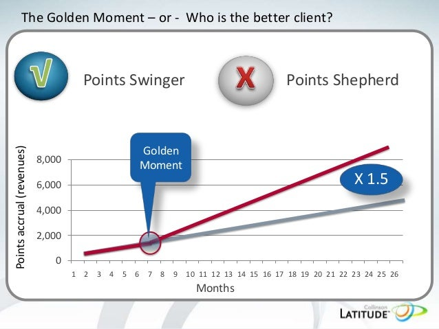 The Golden Moment – or - Who is the better client?  Points accrual (revenues)  Points Swinger  8,000  Points Shepherd  Gol...
