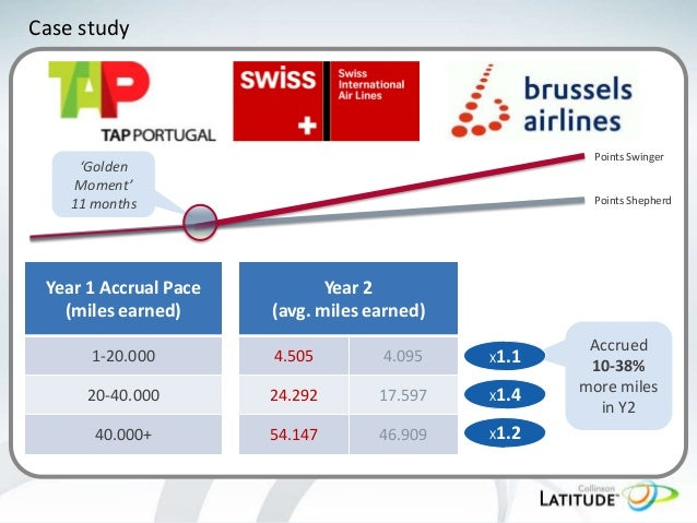 Case study  Points Swinger  'Golden Moment' 11 months  Year 1 Accrual Pace (miles earned)  Points Shepherd  Year 2 (avg. m...