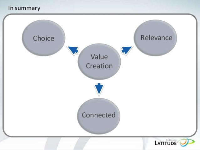 In summary  Relevance  Choice Value Creation  Connected