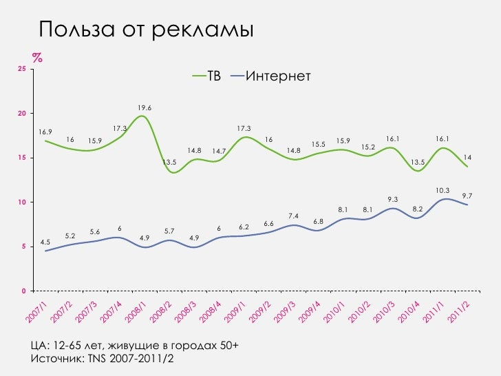 Польза от рекламы<br />%<br />ЦА: 12-65 лет, живущие в городах 50+<br />Источник: TNS 2007-2011/2<br />