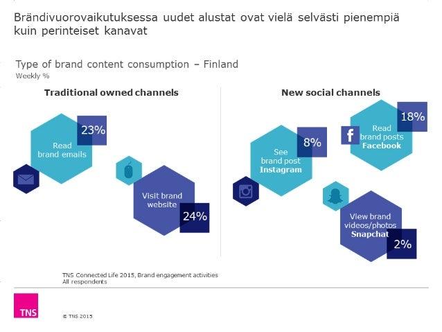 Brandivuorovaikutuksessa uudet alustat ovat viela selvasti pienempia kuin perinteiset kanavat  Type of brand content consu...