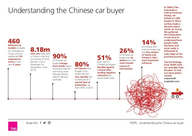 Understanding the Chinese car buyer  460  different car models compete for customers in China, with an additional 155 expe...