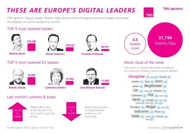 TOP 3 most tweeted leaders 195,389 18,383 Matteo Renzi Martin Schulz David Cameron Catherine Ashton François Hollande José...