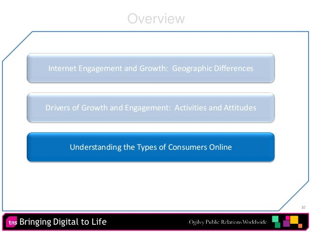 Bringing Digital to Life 10 Internet Engagement and Growth: Geographic Differences Drivers of Growth and Engagement: Activ...