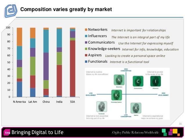 11 Bringing Digital to Life Composition varies greatly by market 0 10 20 30 40 50 60 70 80 90 100 N America Lat Am China I...
