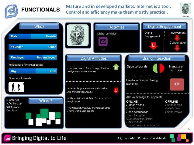12 Bringing Digital to Life Digital EngagementActivities FUNCTIONALS Digital activities Number of friends Digital Engageme...