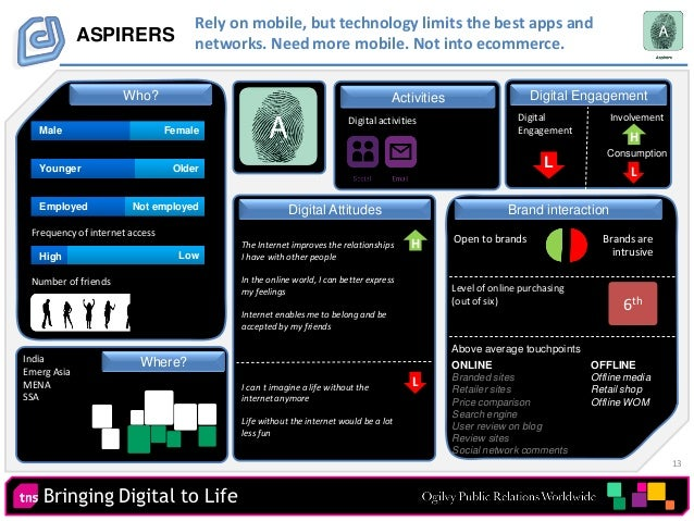 13 Bringing Digital to Life Digital EngagementActivities ASPIRERS Digital activities Number of friends Digital Engagement ...
