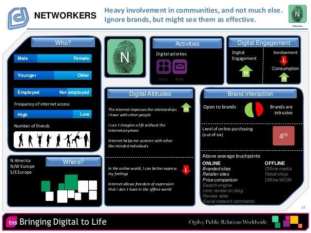 14 Bringing Digital to Life Digital EngagementActivities NETWORKERS Digital activities Number of friends Digital Engagemen...