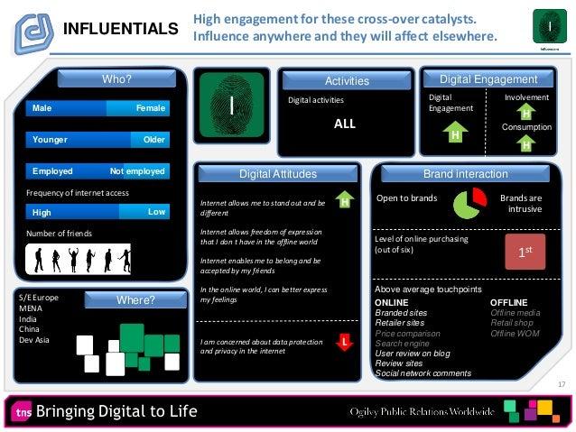 17 Bringing Digital to Life Digital Engagement INFLUENTIALS Activities Digital activities Number of friends Digital Engage...