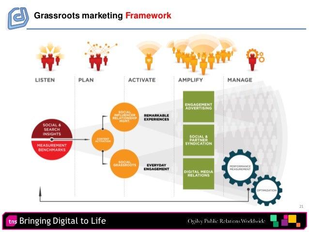 21 Bringing Digital to Life Grassroots marketing Framework