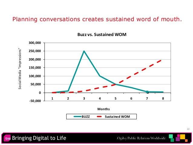 """Bringing Digital to Life 22 -50,000 0 50,000 100,000 150,000 200,000 250,000 300,000 1 2 3 4 5 6 7 8 SocialMedia""""Impressio..."""