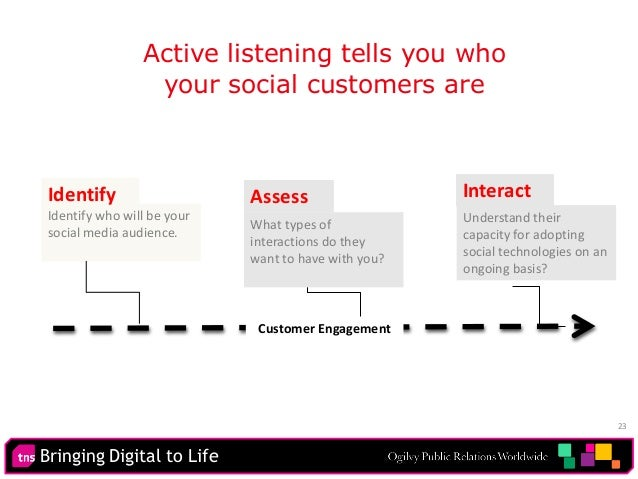 Bringing Digital to Life 23 Active listening tells you who your social customers are Identify who will be your social medi...