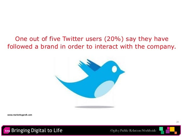 Bringing Digital to Life 24 One out of five Twitter users (20%) say they have followed a brand in order to interact with t...