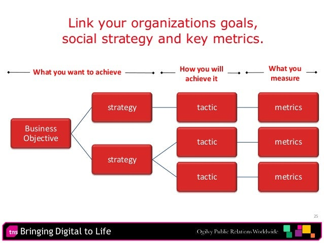 Bringing Digital to Life 25 Business Objective strategy tactic metrics strategy tactic metrics tactic metrics Link your or...