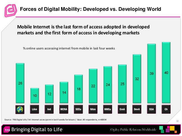 Bringing Digital to Life 32 Forces of Digital Mobility: Developed vs. Developing World % online users accessing internet f...