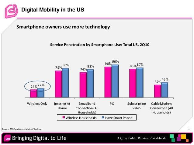 Bringing Digital to Life 33 24% 79% 74% 90% 83% 37% 27% 86% 82% 96% 87% 45% Wireless Only InternetAt Home Broadband Connec...