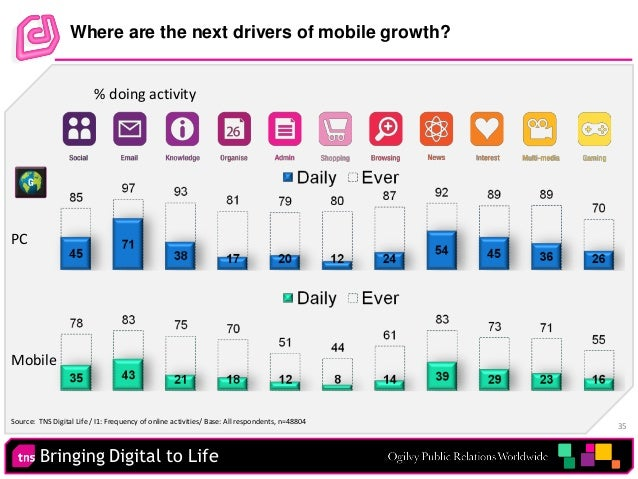 Bringing Digital to Life 35 Where are the next drivers of mobile growth? % doing activity PC Mobile Source: TNS Digital Li...