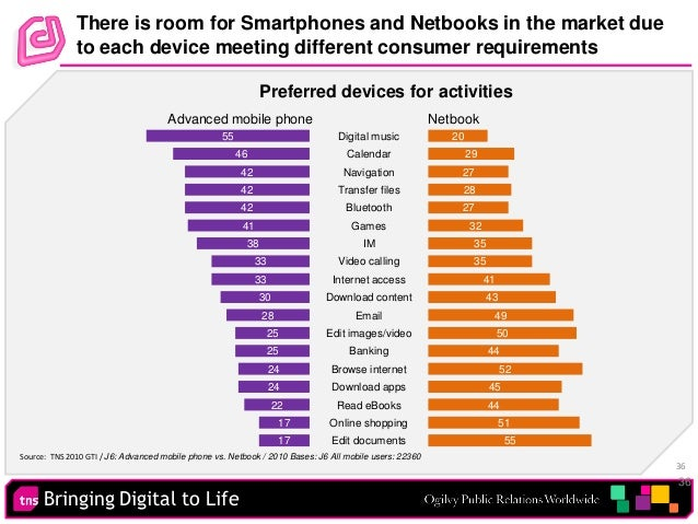 Bringing Digital to Life 36 There is room for Smartphones and Netbooks in the market due to each device meeting different ...