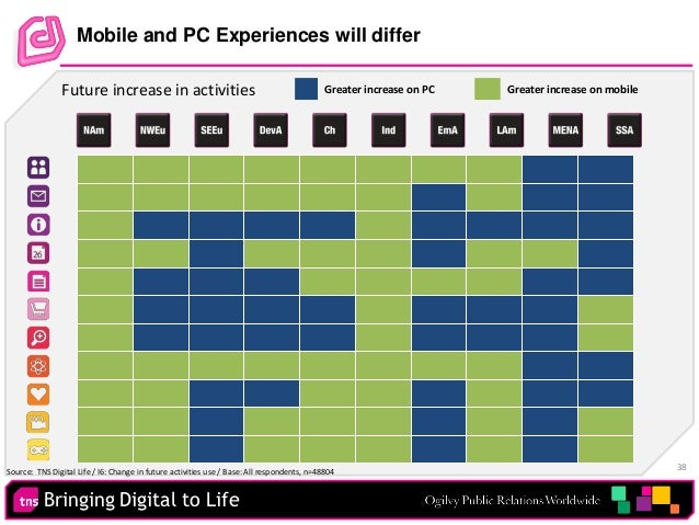 Bringing Digital to Life 38 Mobile and PC Experiences will differ Future increase in activities Greater increase on PC Gre...