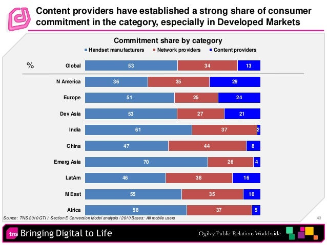 Bringing Digital to Life 40 Content providers have established a strong share of consumer commitment in the category, espe...