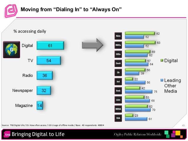 """Bringing Digital to Life 43 Moving from """"Dialing In"""" to """"Always On"""" • % accessing daily Source: TNS Digital Life / S5: How..."""