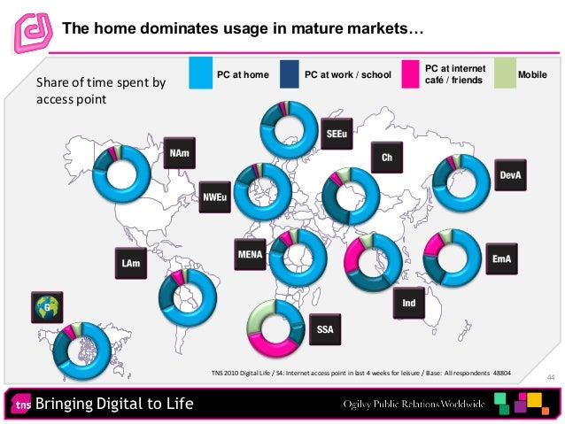 Bringing Digital to Life 44 The home dominates usage in mature markets… • PC at home PC at work / school PC at internet ca...