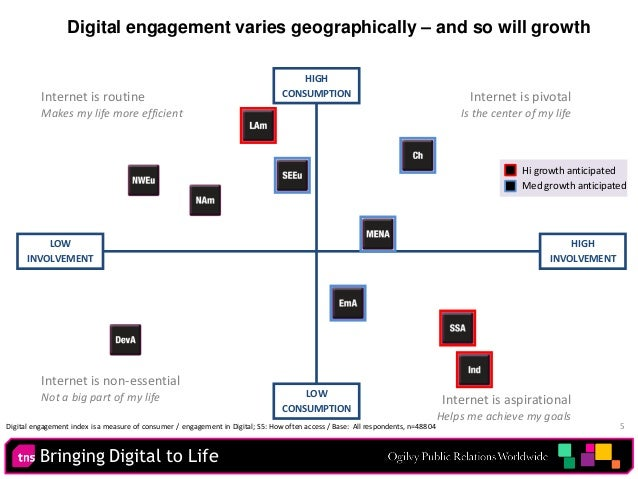 Bringing Digital to Life 5 Digital engagement varies geographically – and so will growth HIGH INVOLVEMENT HIGH CONSUMPTION...