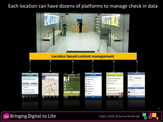 Bringing Digital to Life 51 Each location can have dozens of platforms to manage check in data Location based content mana...