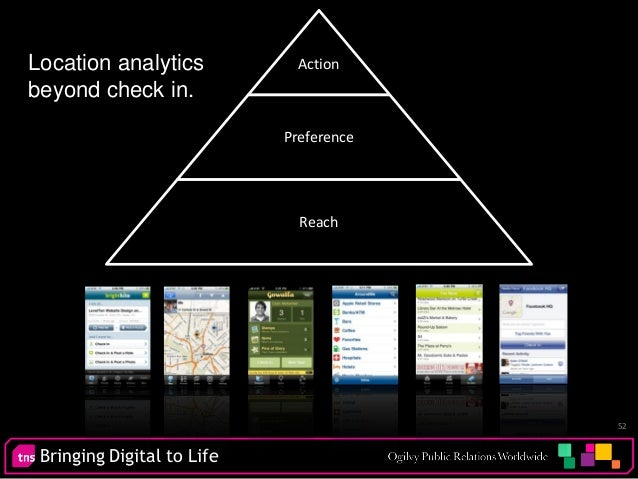 Bringing Digital to Life 52 Location analytics beyond check in. Action Preference Reach