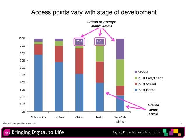Bringing Digital to Life 6 0% 10% 20% 30% 40% 50% 60% 70% 80% 90% 100% N America Lat Am China India Sub-Sah Africa Mobile ...