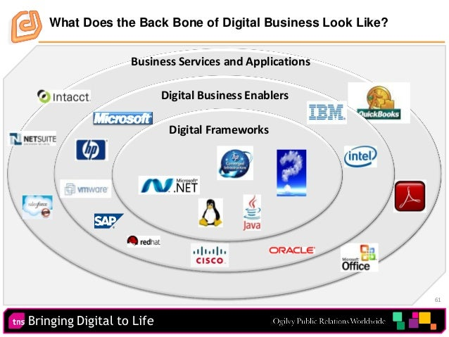 Bringing Digital to Life 61 What Does the Back Bone of Digital Business Look Like? Business Services and Applications Digi...