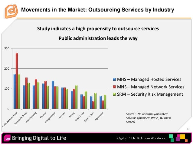 Bringing Digital to Life 63 Movements in the Market: Outsourcing Services by Industry 0 100 200 300 MHS MNS SRM – Managed ...