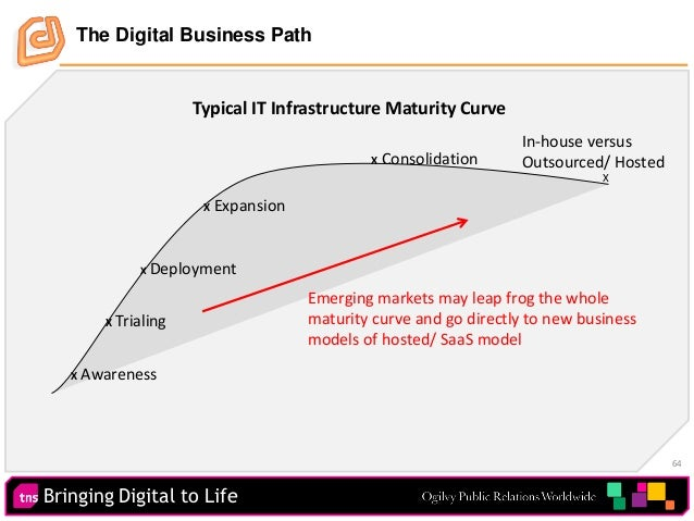 Bringing Digital to Life 64 Typical IT Infrastructure Maturity Curve X Awareness X Trialing X Deployment X Expansion X Con...