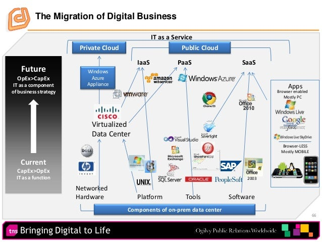 Bringing Digital to Life 66 The Migration of Digital Business Apps Current CapEx>OpEx IT as a function Future OpEx>CapEx I...