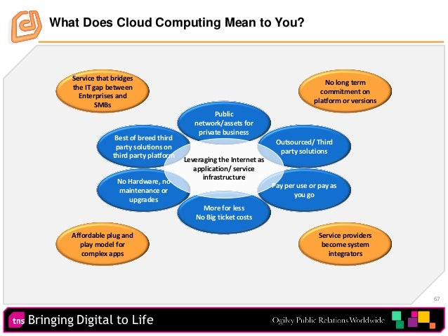 Bringing Digital to Life 67 What Does Cloud Computing Mean to You? Outsourced/ Third party solutions Pay per use or pay as...