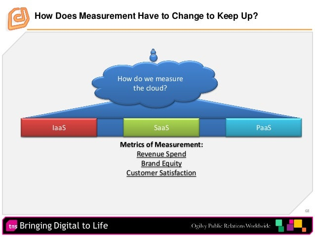 Bringing Digital to Life 68 Metrics of Measurement: Revenue Spend Brand Equity Customer Satisfaction How Does Measurement ...