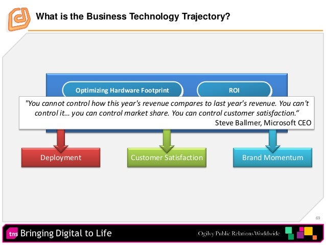 Bringing Digital to Life 69 What is the Business Technology Trajectory? Customer Focus Optimizing Hardware Footprint Hoste...