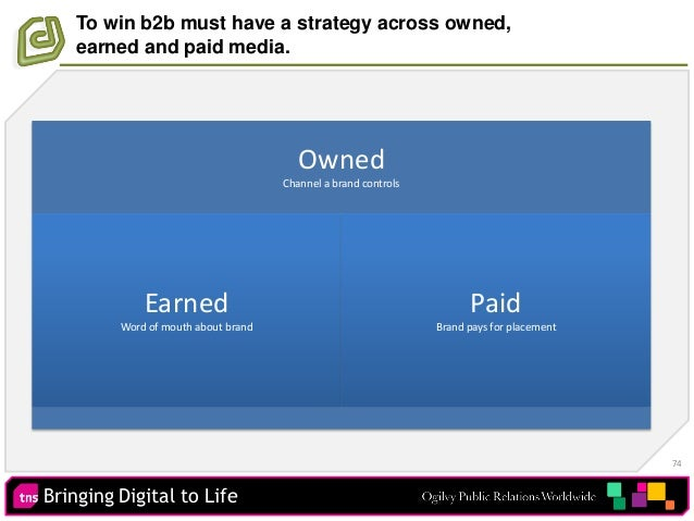 Bringing Digital to Life 74 To win b2b must have a strategy across owned, earned and paid media. Owned Channel a brand con...