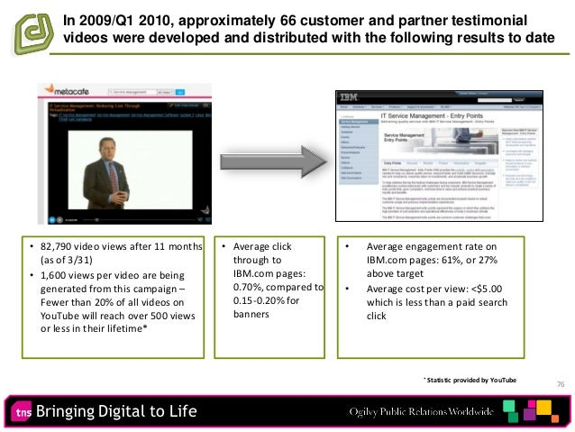Bringing Digital to Life 76 In 2009/Q1 2010, approximately 66 customer and partner testimonial videos were developed and d...