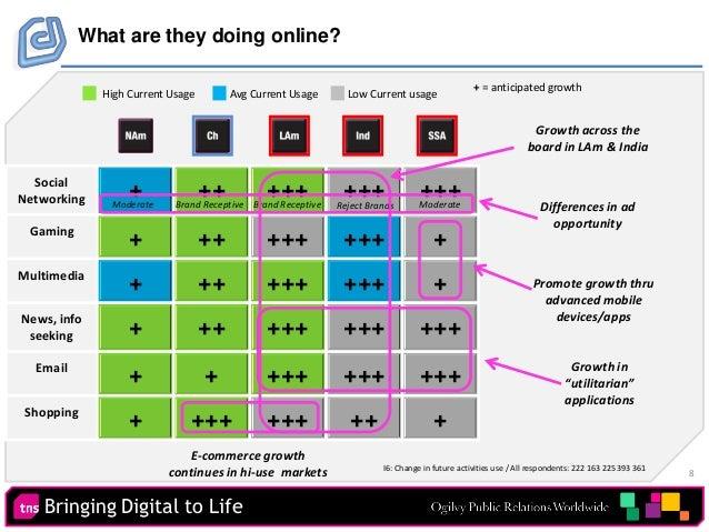 8 Bringing Digital to Life Social Networking + ++ +++ +++ +++ Gaming + ++ +++ +++ + Multimedia + ++ +++ +++ + News, info s...