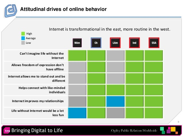 9 Bringing Digital to Life Attitudinal drives of online behavior Can't imagine life without the Internet Allows freedom of...