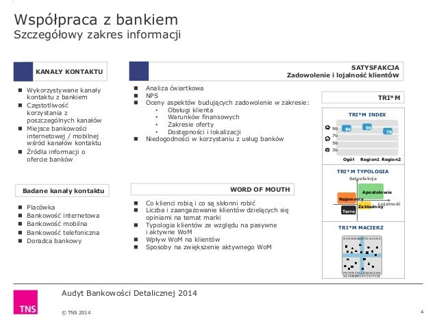 Audyt Bankowości Detalicznej 2014 © TNS 2014 Współpraca z bankiem Szczegółowy zakres informacji 4  Co klienci robią i co ...
