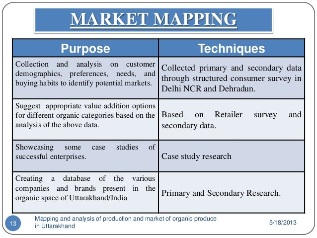 analysing potential customers for lichfl dehradun Map my location is web development company headquartered in dehradun the company was established in 2017 by a group of aspiring and ambitious web professionals to turn their it dreams in reality and to serve individuals or organizations for their web related needs.