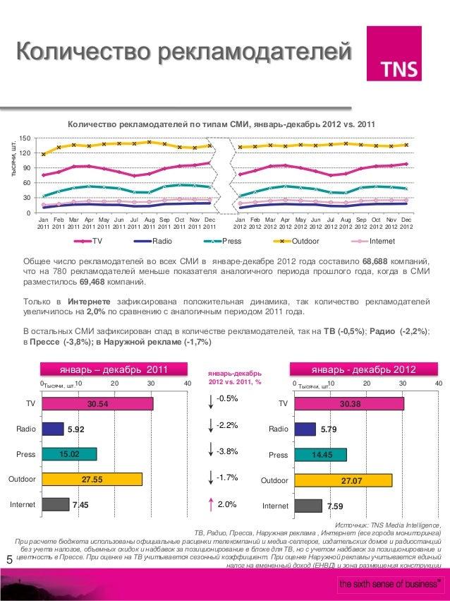 Количество рекламодателей                              Количество рекламодателей по типам СМИ, январь-декабрь 2012 vs. 201...