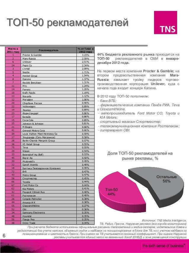 ТОП-50 рекламодателей     Место в                                         % от Total в                            Рекламод...
